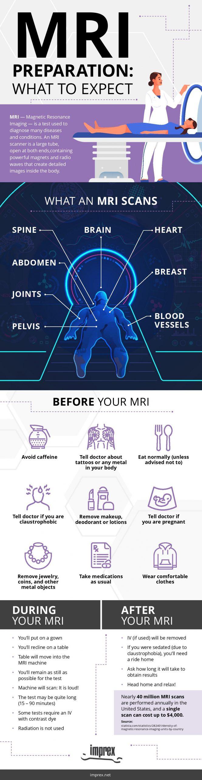 MRI Test